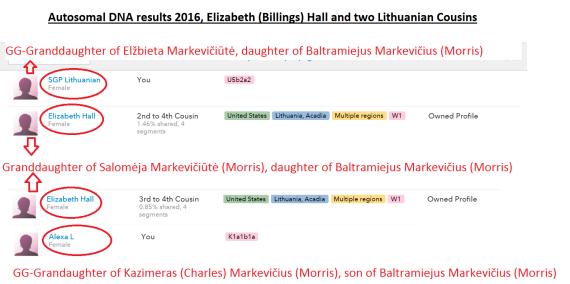 Lithuanian DNA Match