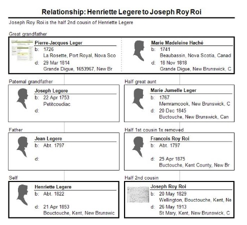 Relationship_ Henriette Legere to Joseph Roy Roi