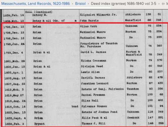Brian Grantee index